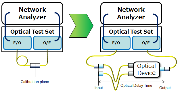 Optical Delay time meas. example